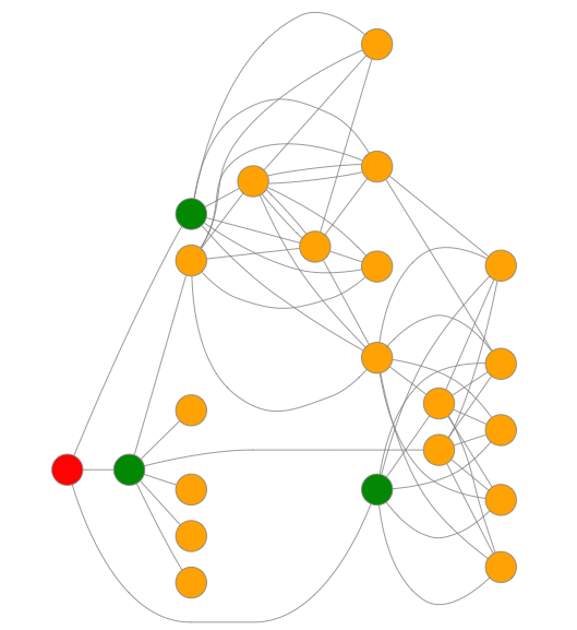 Graph in diagrammeR