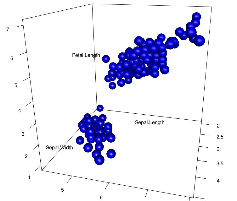 3D plot in rgl