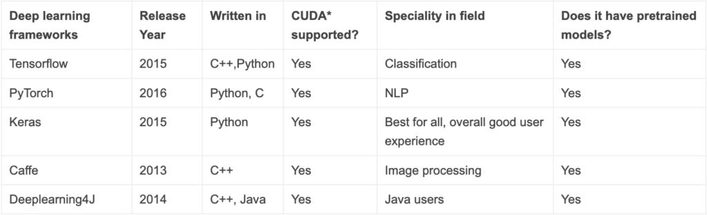 Framework Comparison