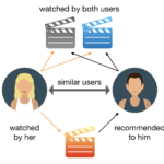 movie-recommender